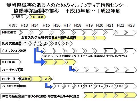 oasis-chart